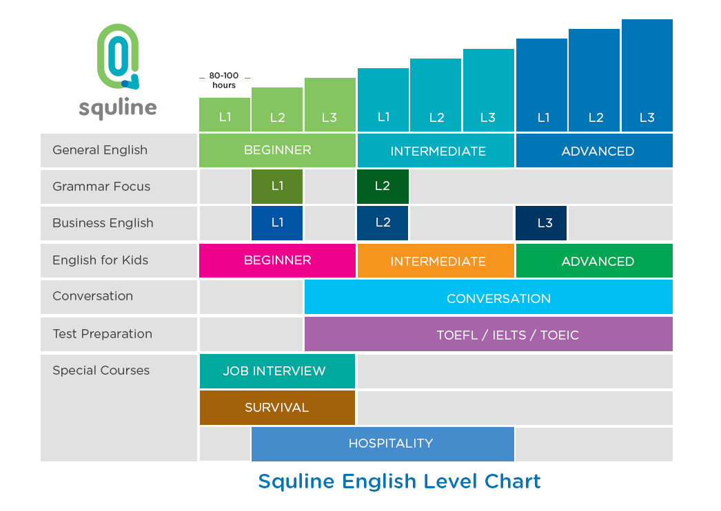 English Course Chart Squline.com