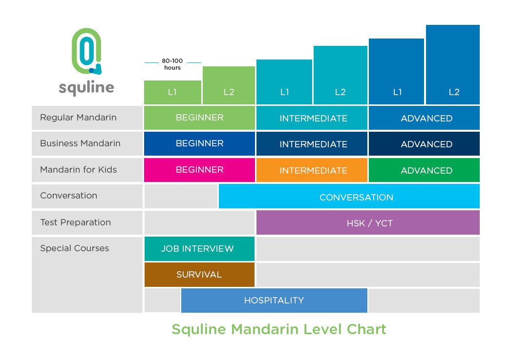 Squline Mandarin Course Level Chart